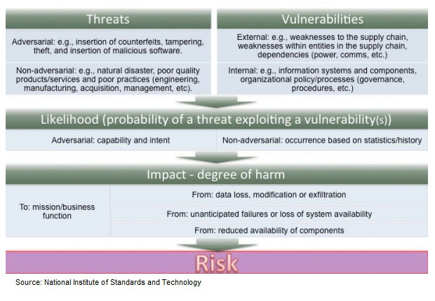 NIST Guide Targets Supply Chain Risks - BankInfoSecurity