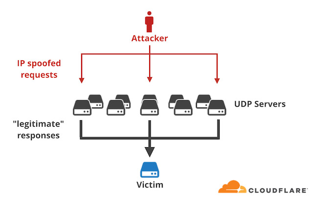 How amplification attacks work