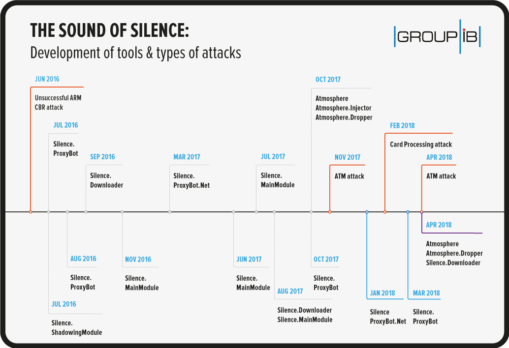 Scrappy 'Silence' Cybercrime Gang Refines Its Bank Attacks