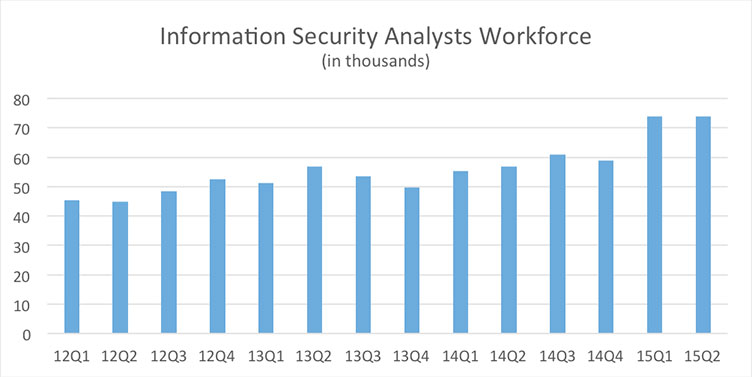 analysis of the federal information security The national cybersecurity workforce framework  and technical expertise to support information collection, analysis,  including managing information security .